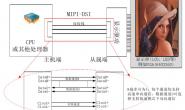 详解MIPI接口